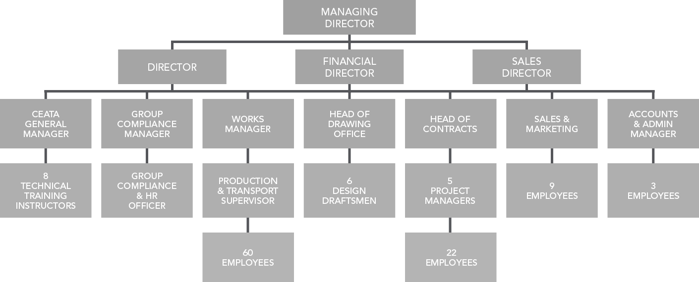 Canal-Engineering-Ltd-Company-Structure